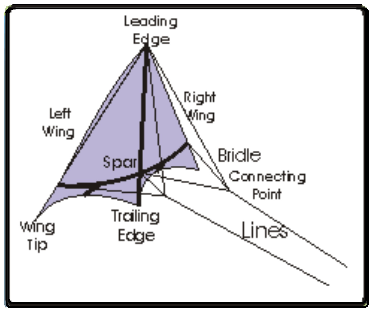 Stunt Kite Diagram - Wiring Diagram Sys